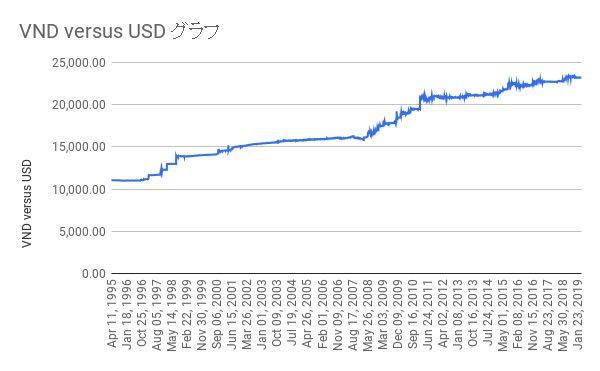 vietnam dong vs dollar